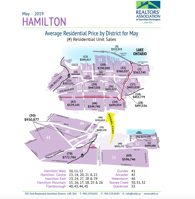 2019 house condo prices real estate hamilton ontario