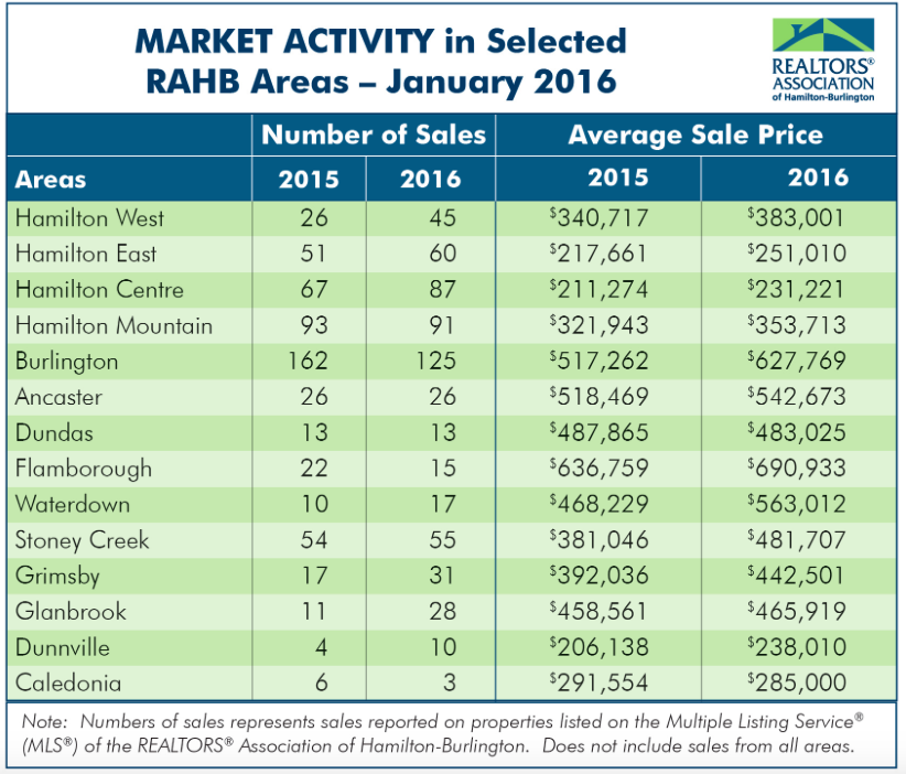 residential real estate market activity hamilton ontario january 2016