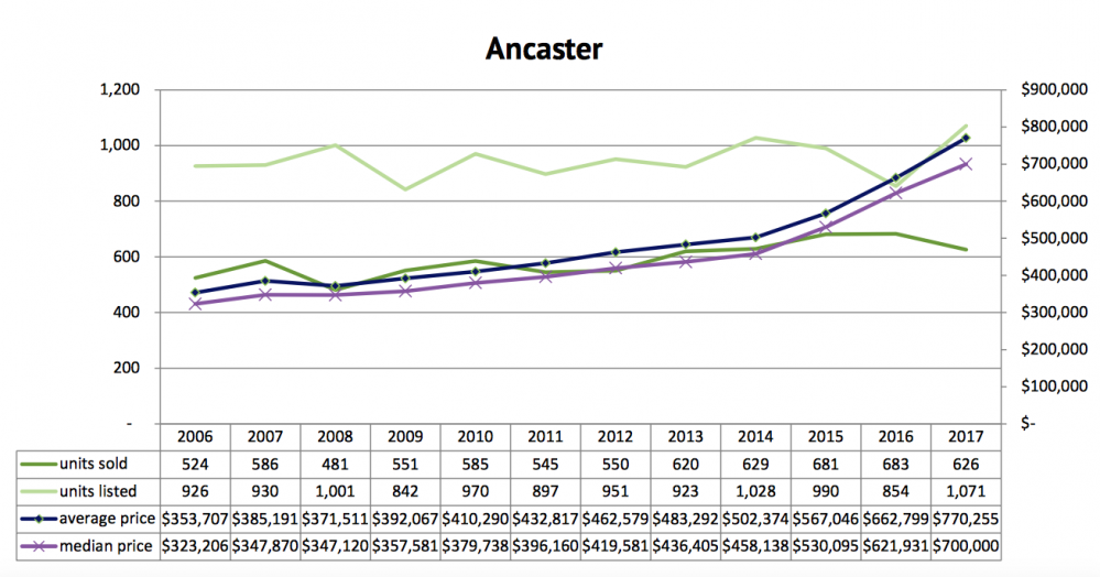 ancaster ontario real estate house prices markets trends
