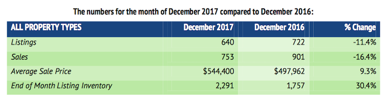 HAMILTON REAL ESTATE HOUSE PRICES DECEMBER 2017