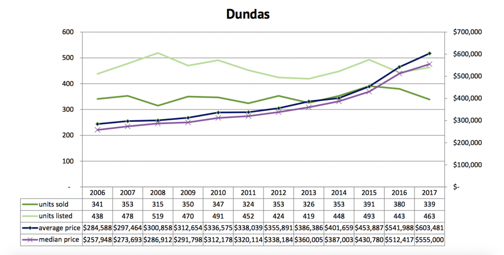 DUNDAS ONTARIO REAL ESTATE HOUSE PRICES PROPERTY FORECAST