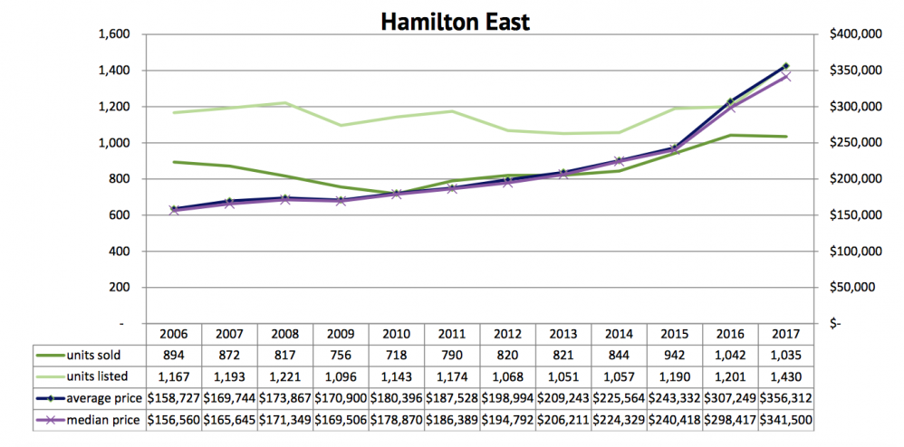 EAST HAMILTON REAL ESTATE 2019 PROPERTY PRICES