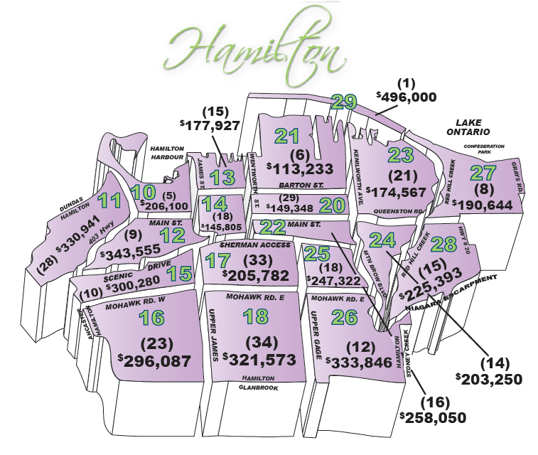 average sale prices for real estate homes houses in hamilton ontario