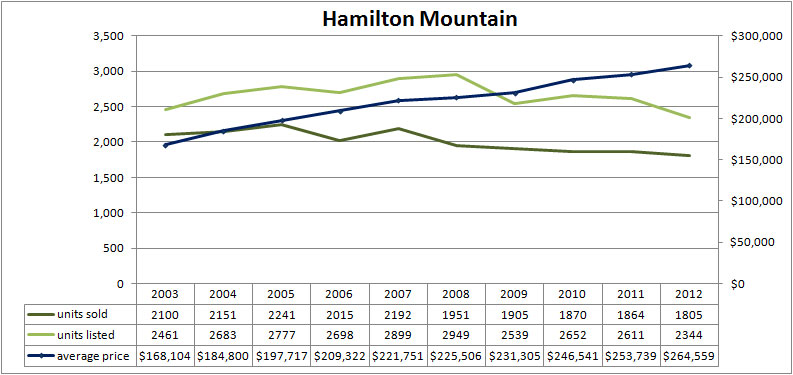 Hamilton Mountain Real Estate homes for sale average house prices between 2003 and 2012