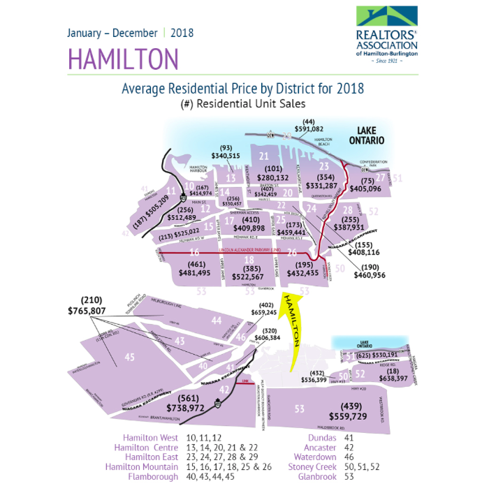 sold mld listings hamilton ontario 2018 house prices