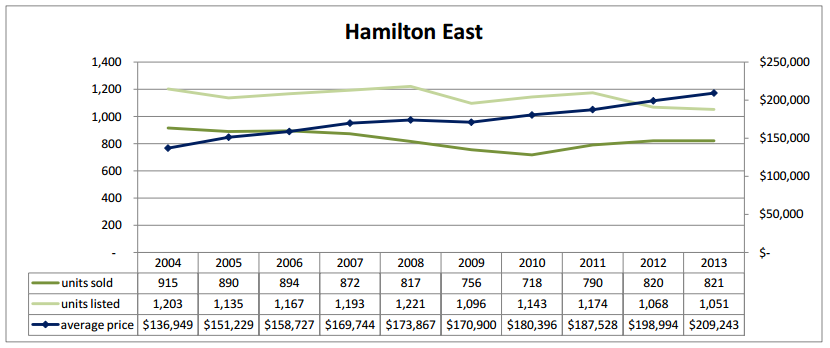 average house price in East Hamilton real estate for sale